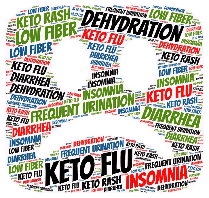 keto flu, insomnia, dehydration, low fiber text in a cloud shape